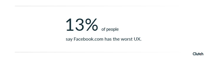 13% of people say Facebook.com has the worst UX