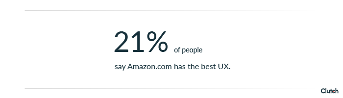 21% of users say Amazon has the best UX