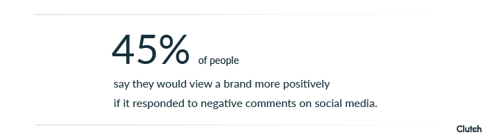 45% of people say they would view a brand more positively if it responded to negative comments on social media