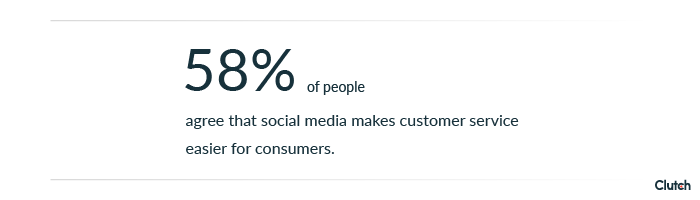 58% of people agree that social media makes customer service easier for the consumer.