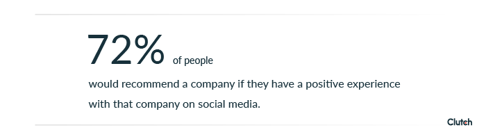 72% of people would recommend a company if they have a positive experience with that company on social media.