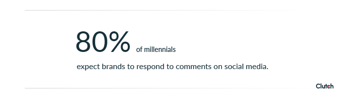 80% of millennials expect brands to respond to comments on social media.