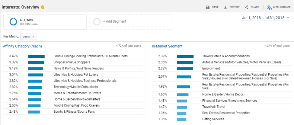 Use tools like Google Analytics to unpack the data you gather.