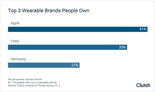 Top 3 Wearable Brands People Own