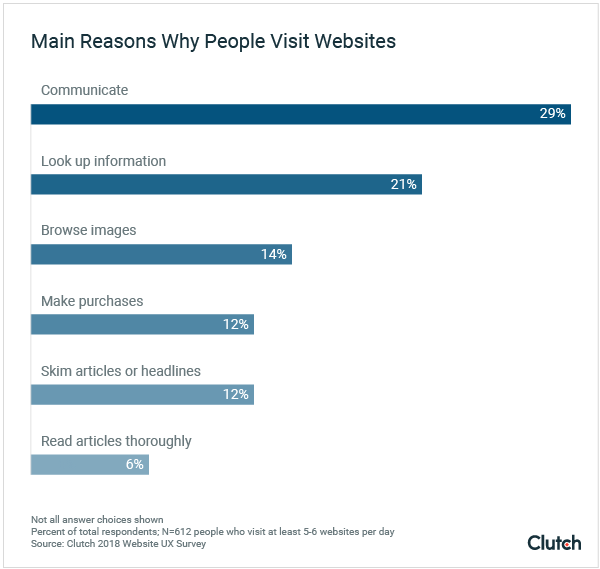 main reasons people visit a website