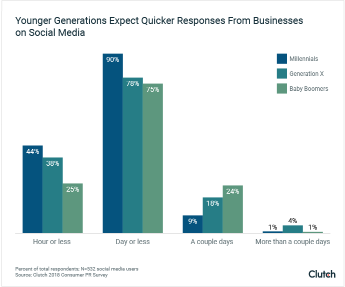 Younger Generations Expect Quicker Responses From Businesses on Social Media