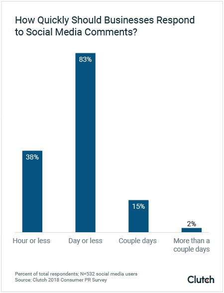 How Quickly Should Businesses Respond to Comments on Social Media?