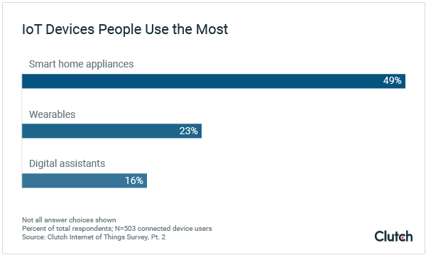 IoT Devices People Use the Most