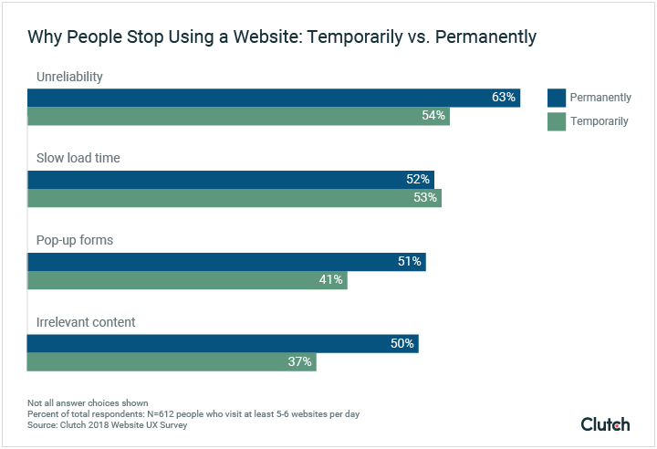why people stop using a website permanently vs. temporarily