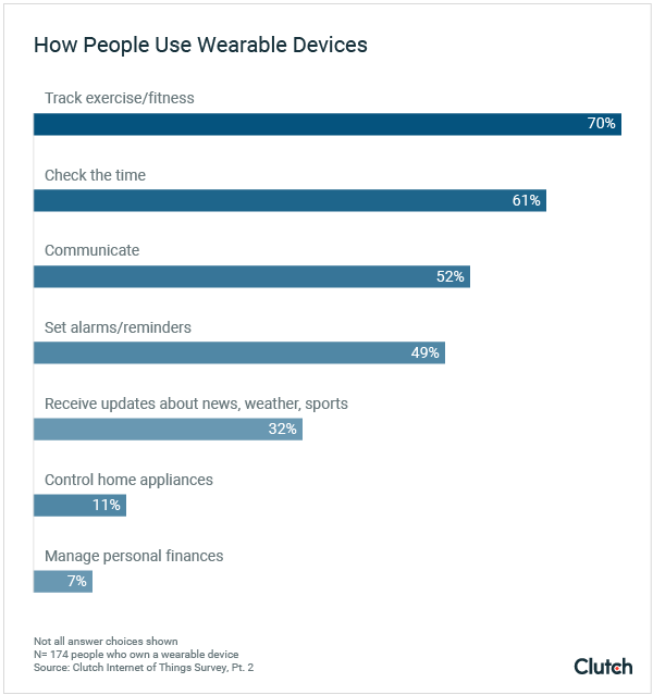 How People Use Wearable Devices