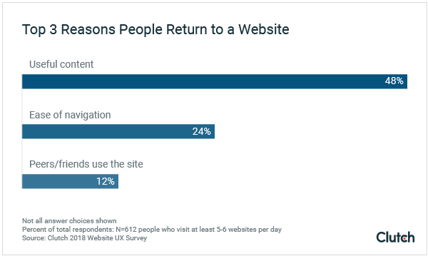 Top 3 reasons why people return to a website