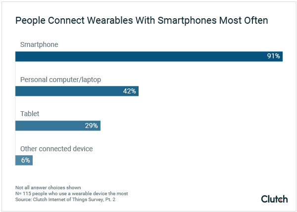 People Connect Wearables to Smartphones Most Often