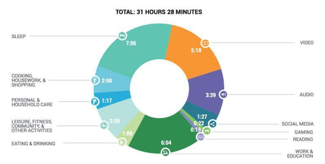 Hours in people's day