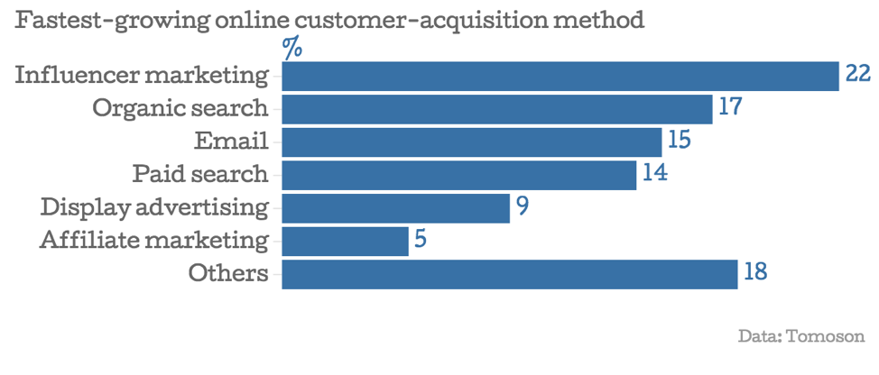 Fastest-growing online customer acquisition methods