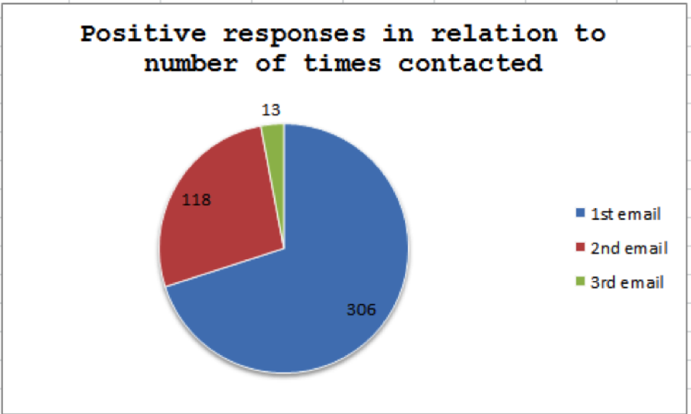 Positive responses in relation to number of times contacted