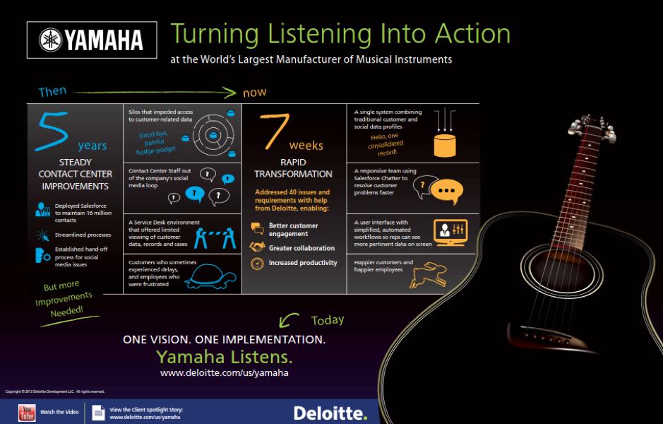 Yamaha hired Deloitte to configure Salesforce.