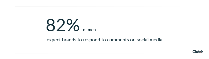82% of men expect brands to respond to comments on social media.